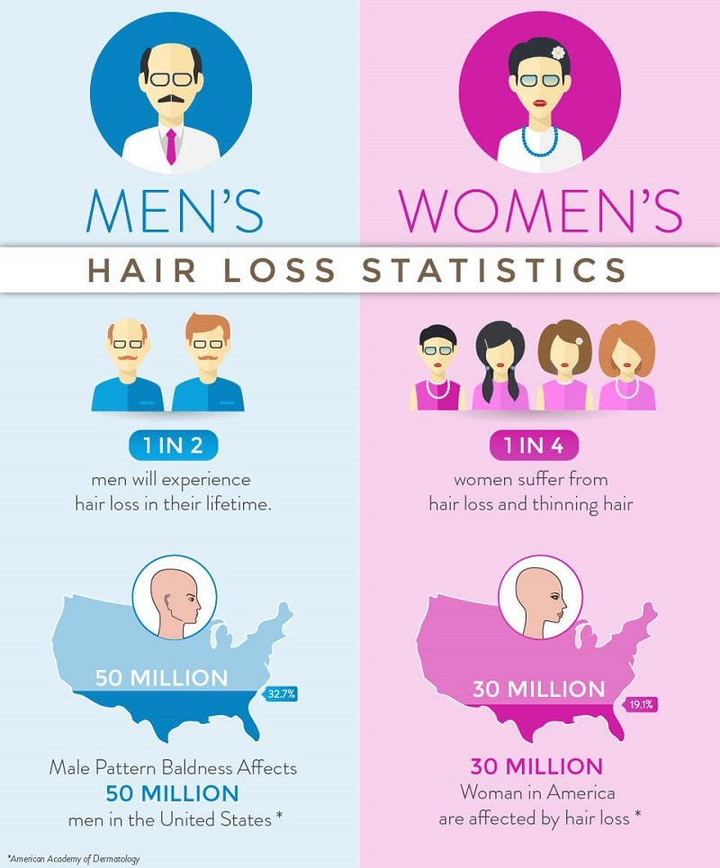 Info graphic: Hair loss statistics